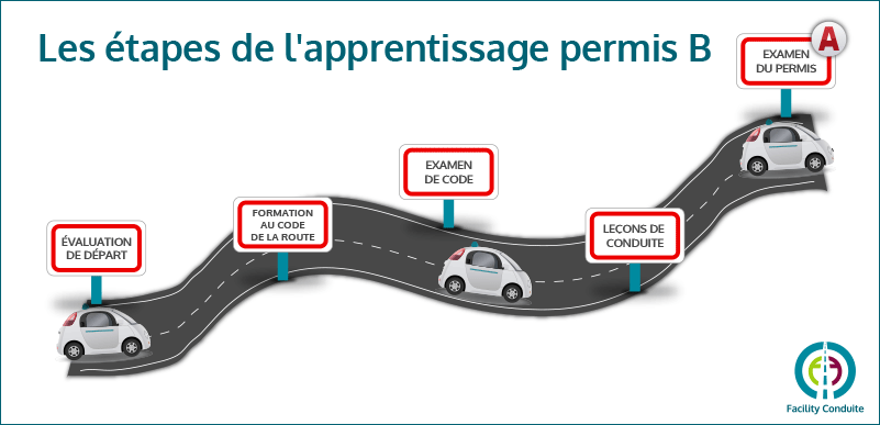 Etapes apprentissage permis B