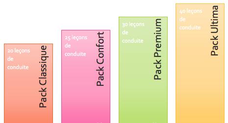 permis B, auto ecole montigny le bretonneux facility conduite